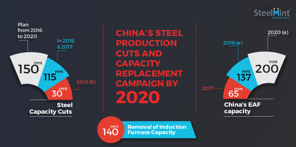 How Much Production Cut and Capacity Replacement is happening in China's Steel Sector by 2020?