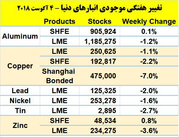 Weekly inventory change of base metals in the world`s warehouses