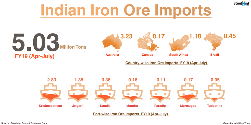 Indian Iron Ore Imports Increase 68% in July