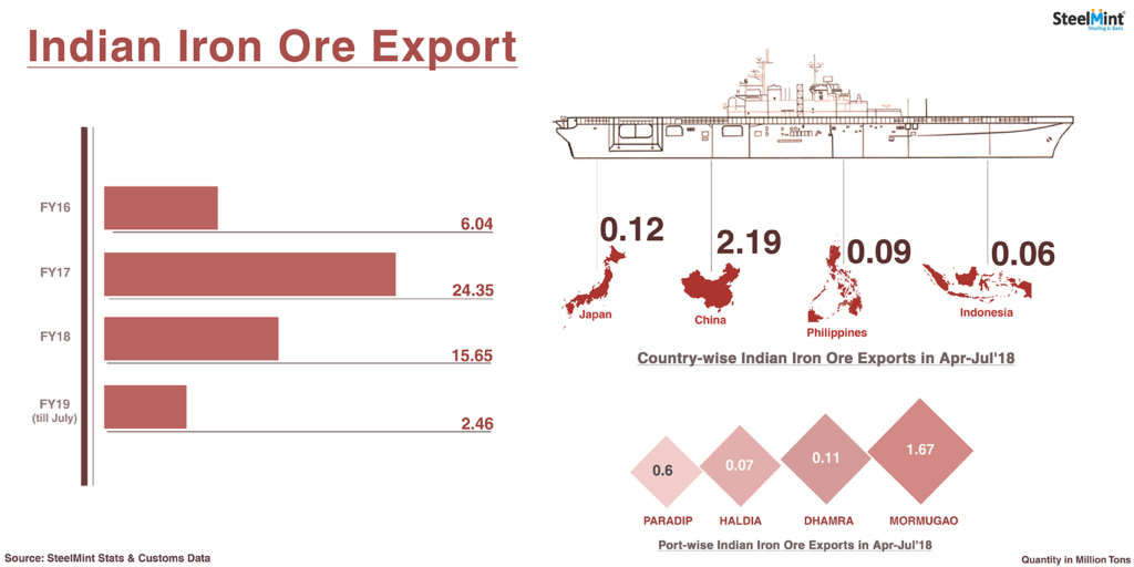 Indian Iron ore Exports Hit Almost 3 Years Low in July