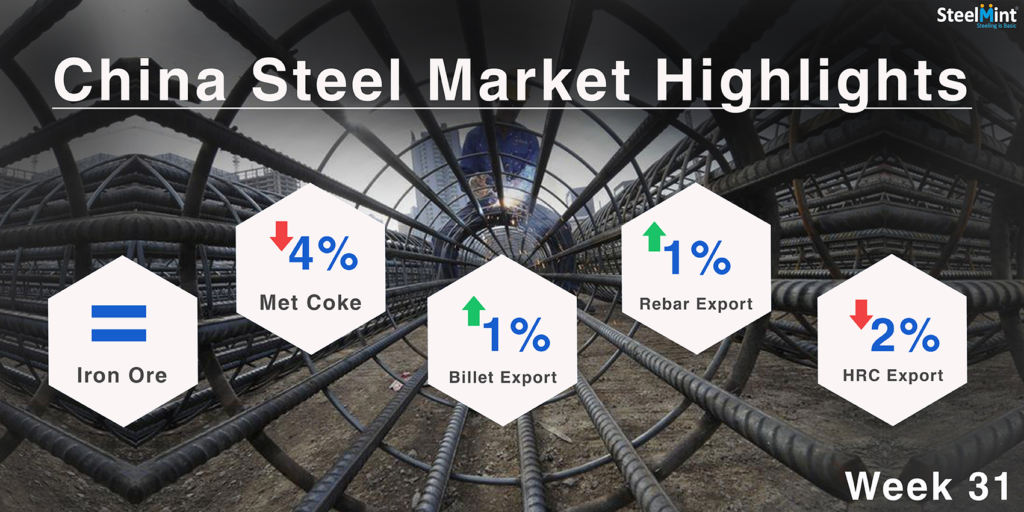 Chinese Steel Market Highlights- Week 31,2018