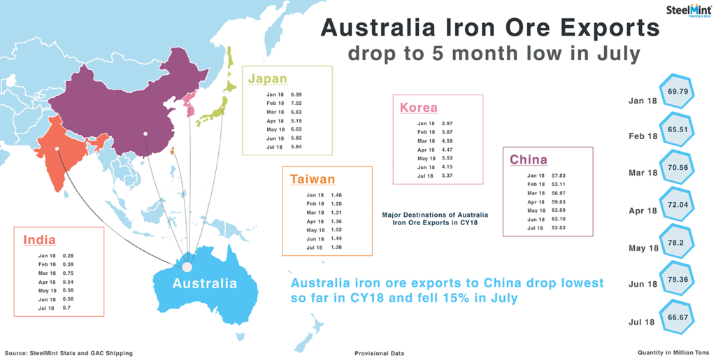 Australia: Iron Ore Export Shipments Hit Five Month Low in July