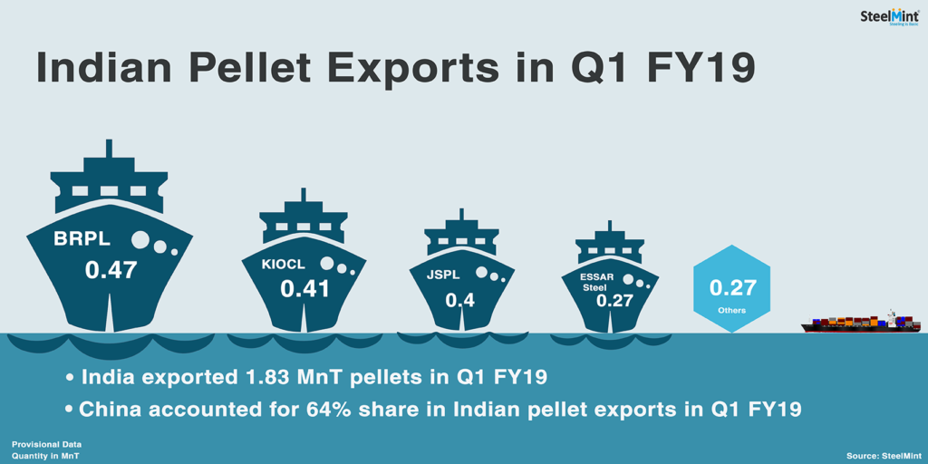 India Pellet Export Offers Increase Amid Strong Demand from South Korean Mill