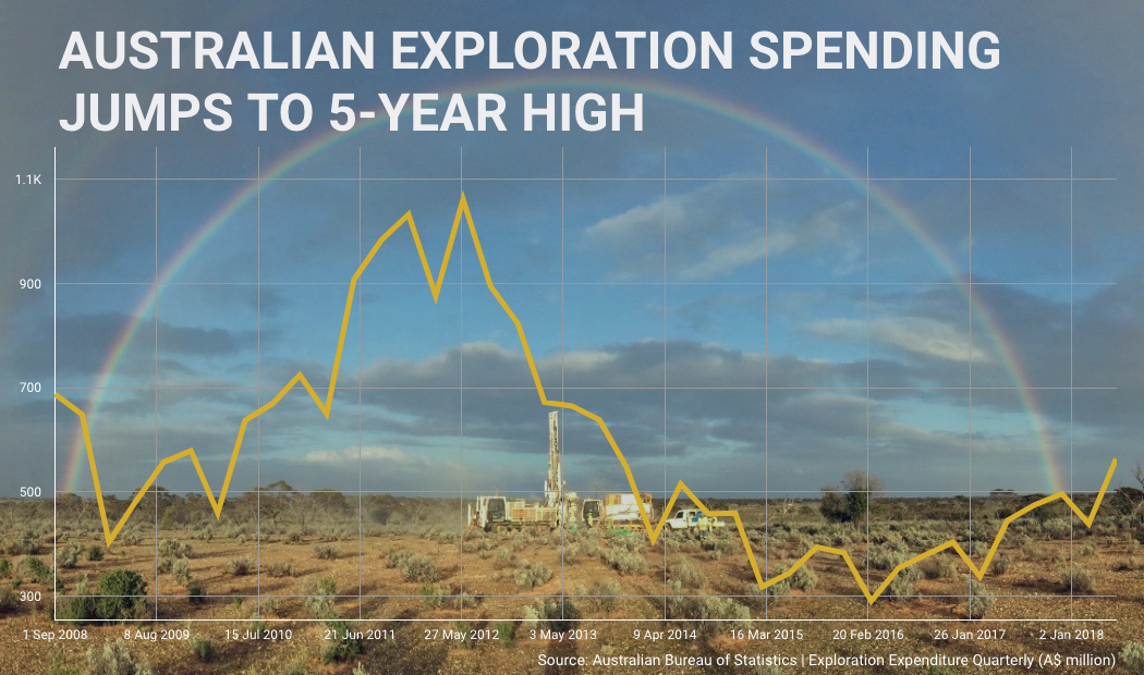 Mining exploration spending in Australia jumps to 5-year high