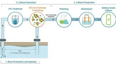 E3 Metals validating its lithium brine extraction process