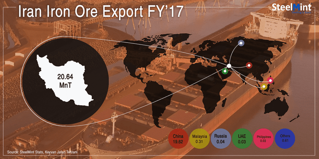Iran Iron Ore Exports Up 17% in Sep`18; India Imported 50,000 MT Ore