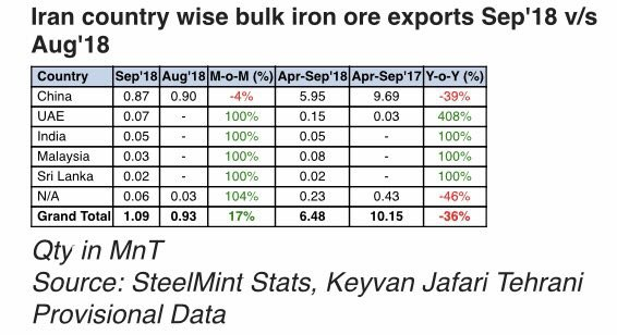 Iran`s iron ore exports rise by 17% in September / India destined 50 thousand tons of Iranian iron ore concentrate