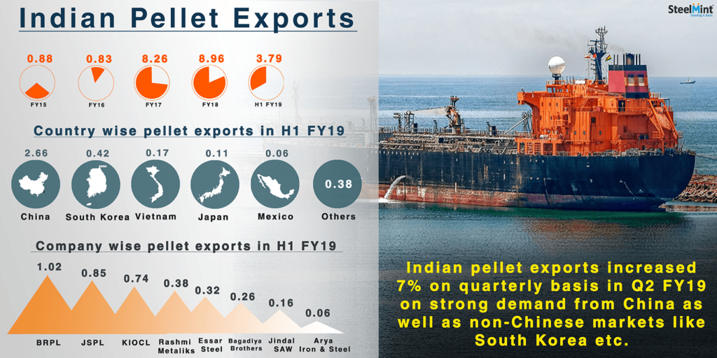 Indian Pellet Exports Increase in Q2 FY`19 on Strong Overseas Demand
